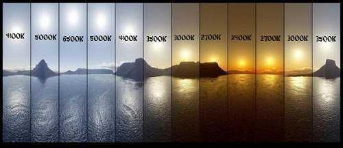 Во время восхода и захода Солнца свет имеет более теплую цветовую температуру из-за увеличения рассеяния света в низкой длине волны с помощью эффекта Тиндалла