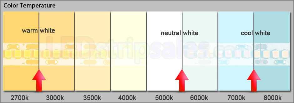 Свечение светодиодных ламп выше 5000 К относят к холодному белому свету (голубовато-белый), а более низкие цветовые температуры – 2700-3000 К к теплому (от желтовато-белого до красного)