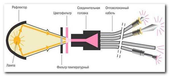 Устройство светильника со оптоволоконным кабелем