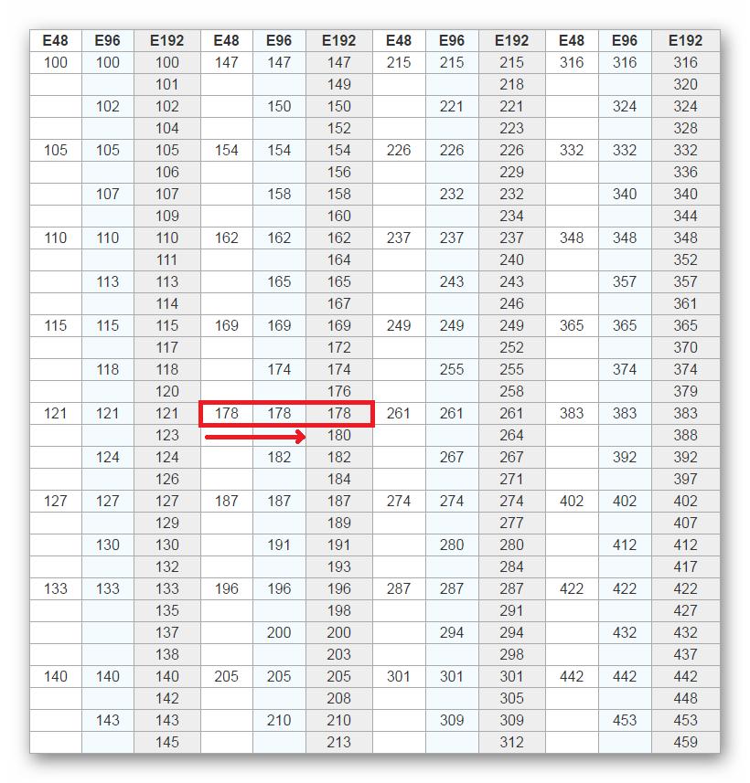 Таблица подбора резистора с максимально приближенным значением сопротивления