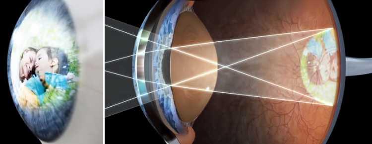 Глаз человека реагирует на количество попадающих на него фотонов
