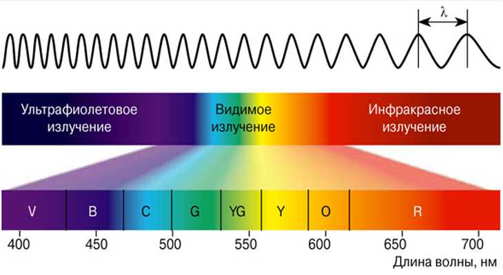 Спектр электромагнитного излучения от солнечного света