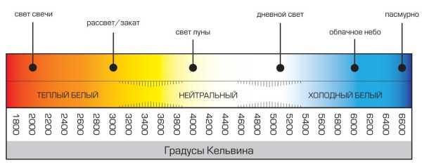 Зависимость цвета от температуры