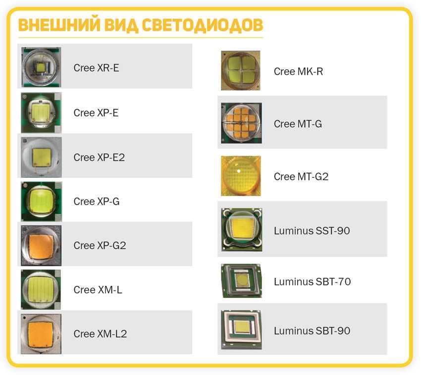 Типы светодиодов для фонариков