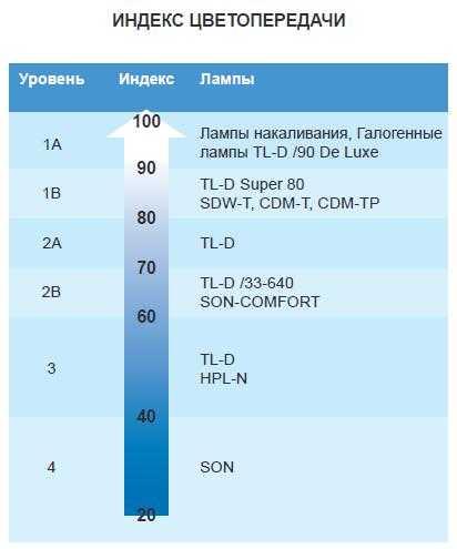 Различные уровни индекса цветопередачи