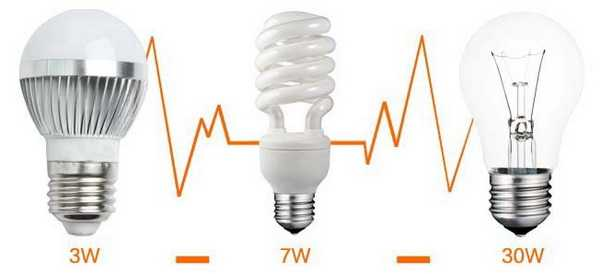 Сравнение мощностей среднестатистических ламп