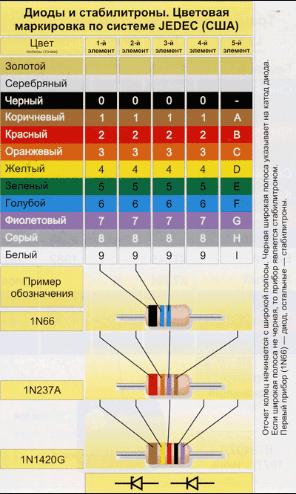 Цветовая маркировка диодов и стабилитронов по американским стандартам