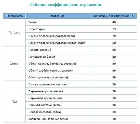 Таблица коэффициентов отражения материалами светового потока