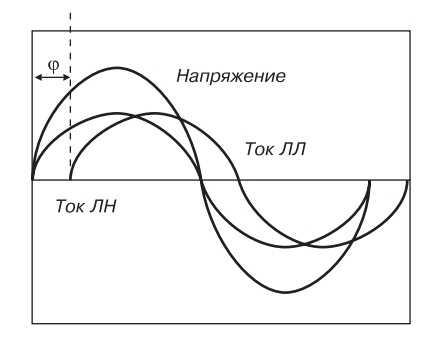 График изменения тока и напряжения на люминесцентной лампе и на лампе накаливания