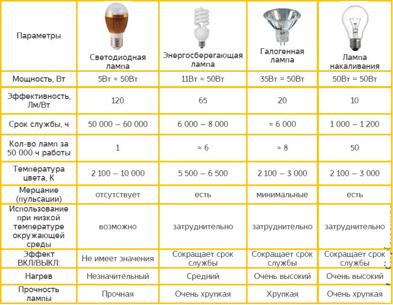 Таблица основных характеристики различных видов ламп