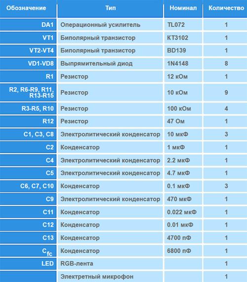Перечень необходимых радиоэлементов