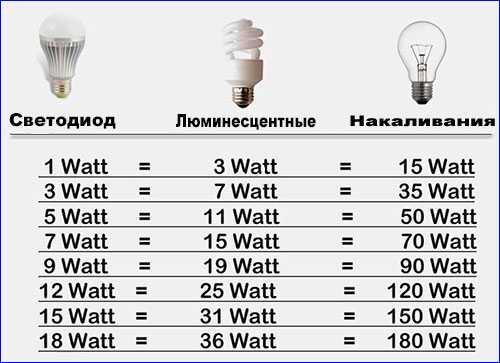 Таблица приблизительного сравнения мощностей ламп разных видов