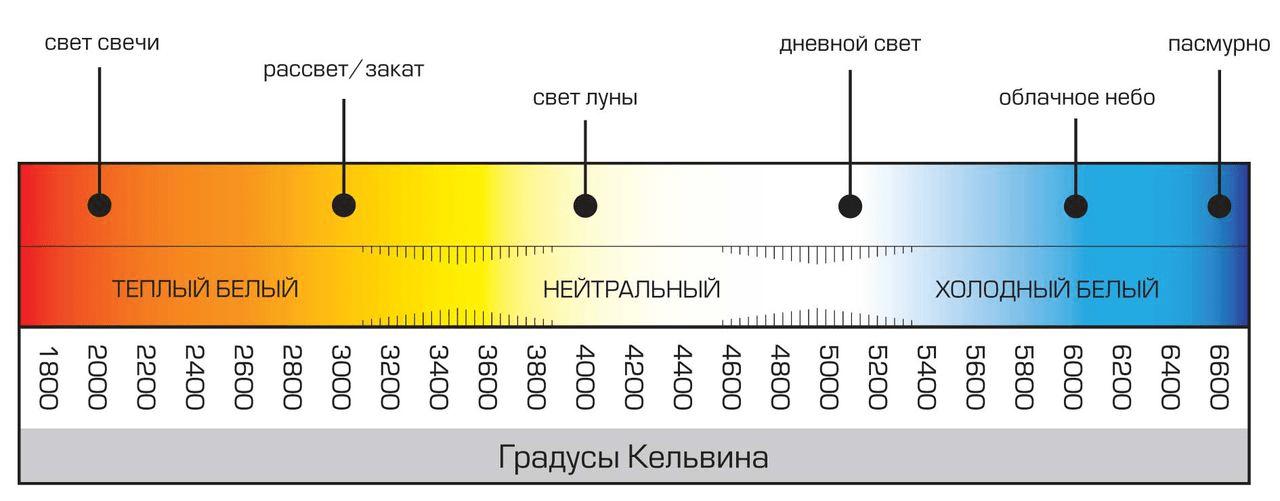 Цветовая температура свечения ламп
