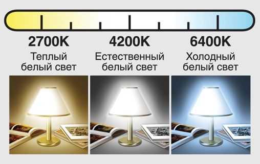 Основные цветовые температуры ламп