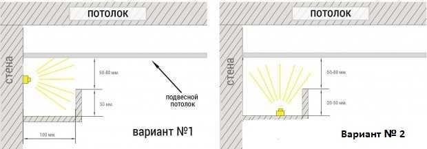 Варианты использования светодиодной ленты для различных видов освещения.