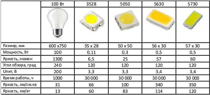Таблица сравнения характеристик некоторых светодиодов и лампы накаливания
