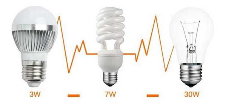 Сравнение мощности при одинаковой силе светового потока