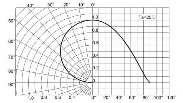 Пример диаграммы коэффициента излучения SMD 5730