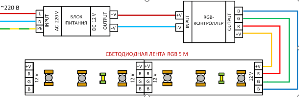 Схема подключения светодиодной rgb ленты длиной 5 метров через блок питания и контроллер.