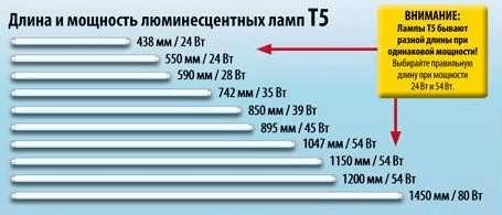 Длина и мощность люминесцентных ламп Т5