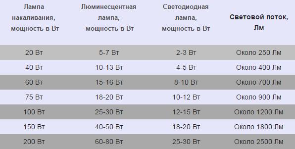 Таблица средних показателей светового потока различных ламп