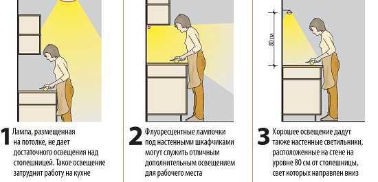 Некоторые правила для рабочей зоны кухни