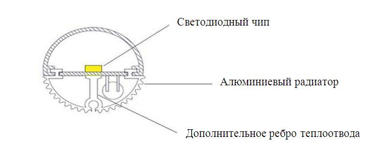 Строение светодиодной трубки