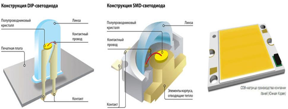 Существующие конструкции светодиодов