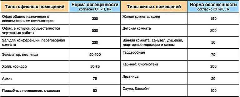 Таблица с данными освещенности разных помещений