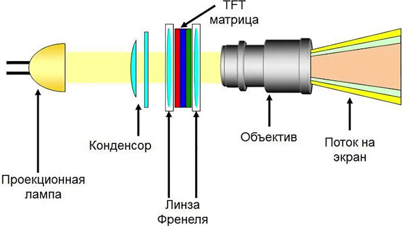 Схема правильного проектора
