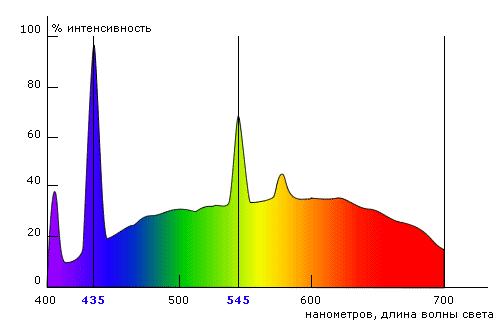 Спектральный анализ интенсивности освещения люминесцентной лампы дневного света