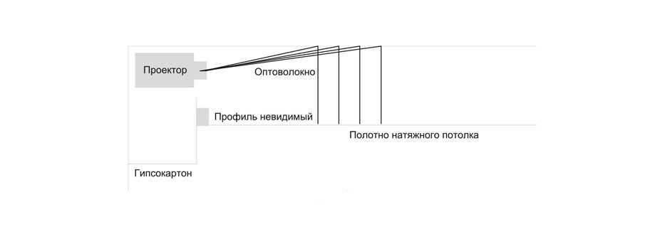 Схема установка проектора под потолком
