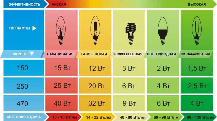 Таблица с подробными значениями