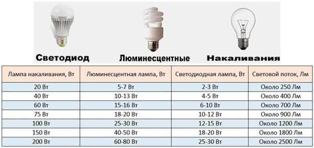 Мощность разных видов ламп