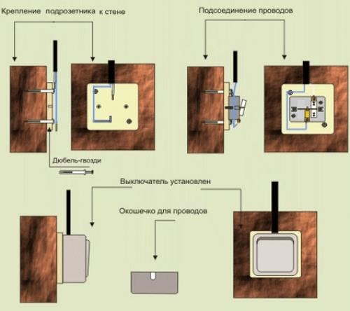 Установка коммутационного устройства для наружной проводки