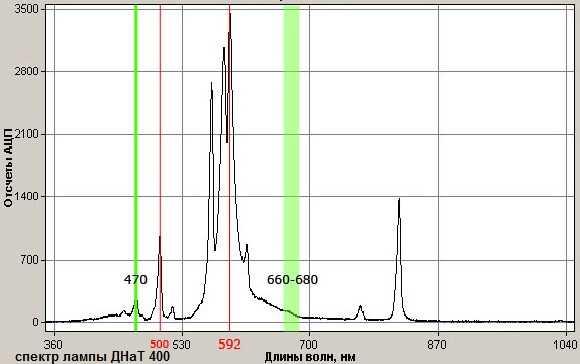 Спектральный состав лампы ДНаТ 400