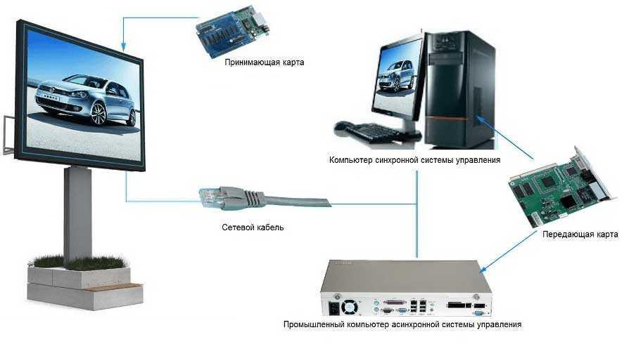 Схема управления светодиодным LED экраном