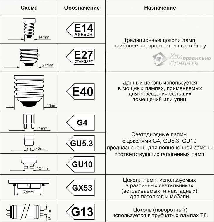 Классификация цоколей