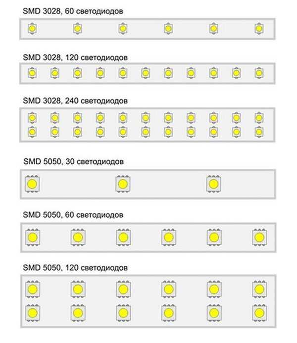 Основные типы лент по расположению и количеству светодиодов