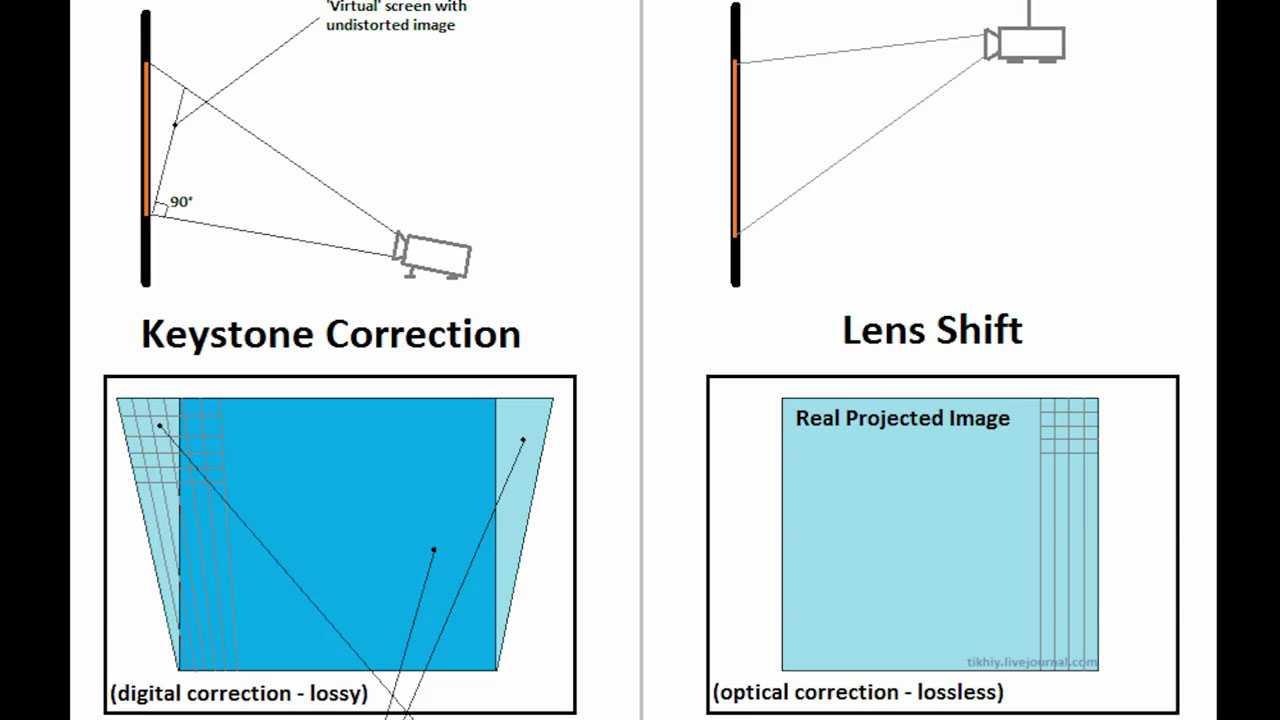 Пояснения относительно искажения проекции изображения на экране