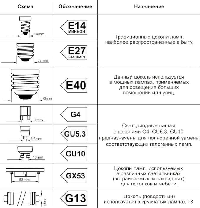 Таблица обозначения цоколя