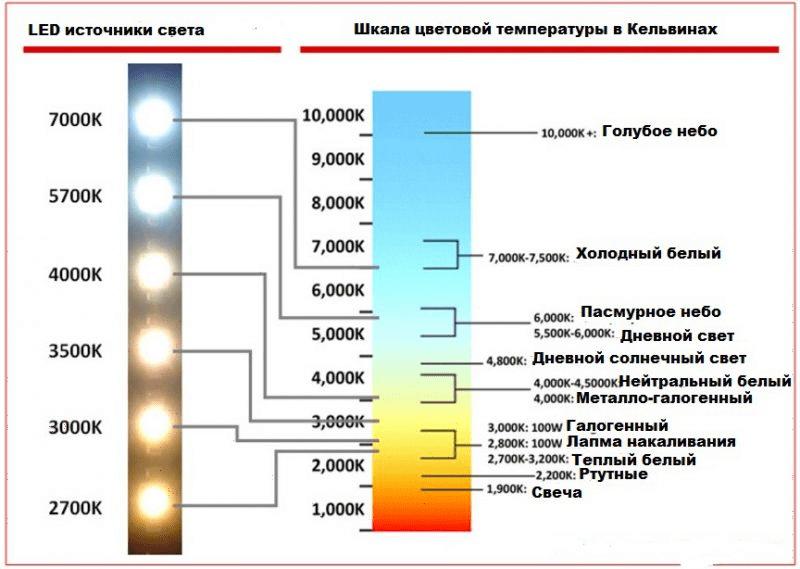 Таблицы соотношения цвета и температуры