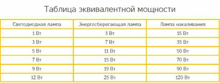 Таблица замена ламп