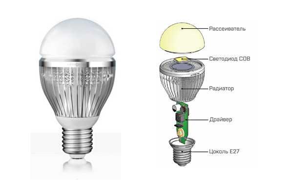 Конструкция светодиодной лампы с цоколем Е27