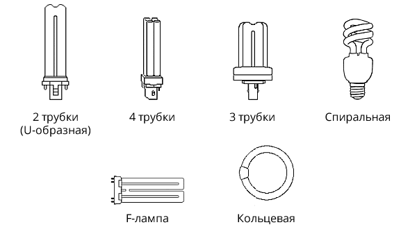 Различные формы трубок КЛЛ