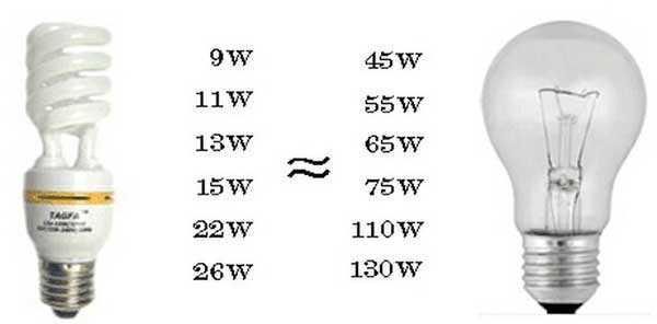 Различия по мощности между КЛЛ и лампой накаливания