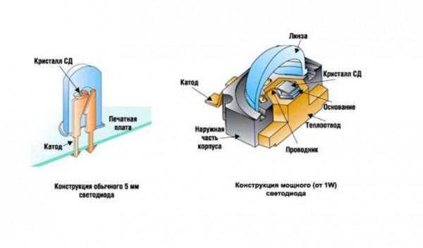 Две различные конструкции светодиодов
