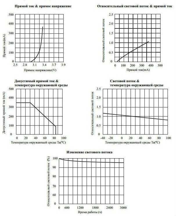 Диаграммы влияния тока, напряжения и температуры на световой поток диодов SMD 5730
