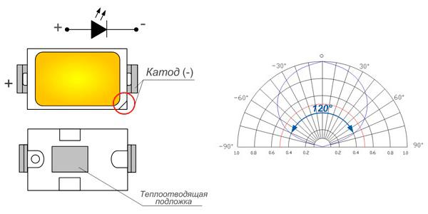 Конструкция SMD 5730. Диаграмма рассеивания света