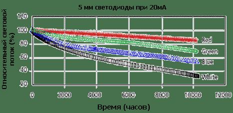 Примерный график деградации